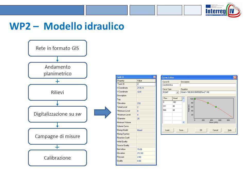 WP2 – Modello idraulico Rete in formato GIS Andamento planimetrico Rilievi Digitalizzazione su sw Campagne di misure Calibrazione