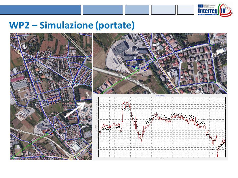 WP2 – Simulazione (portate)
