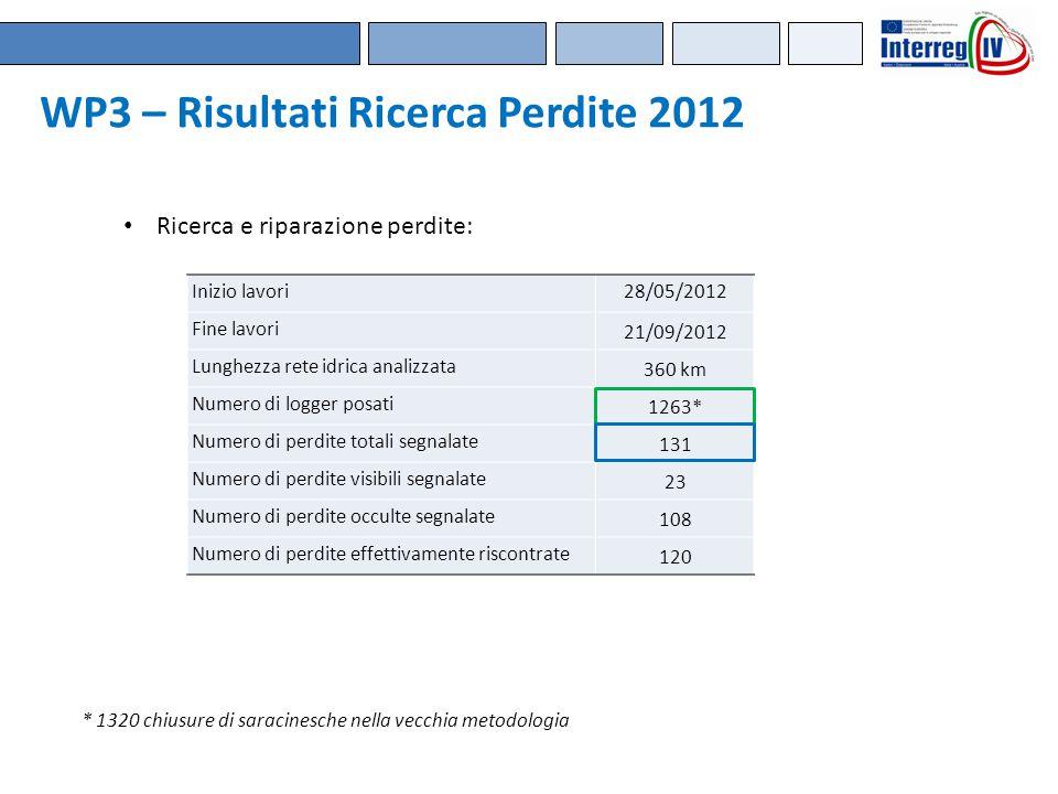 Inizio lavori28/05/2012 Fine lavori 21/09/2012 Lunghezza rete idrica analizzata 360 km Numero di logger posati 1263* Numero di perdite totali segnalat
