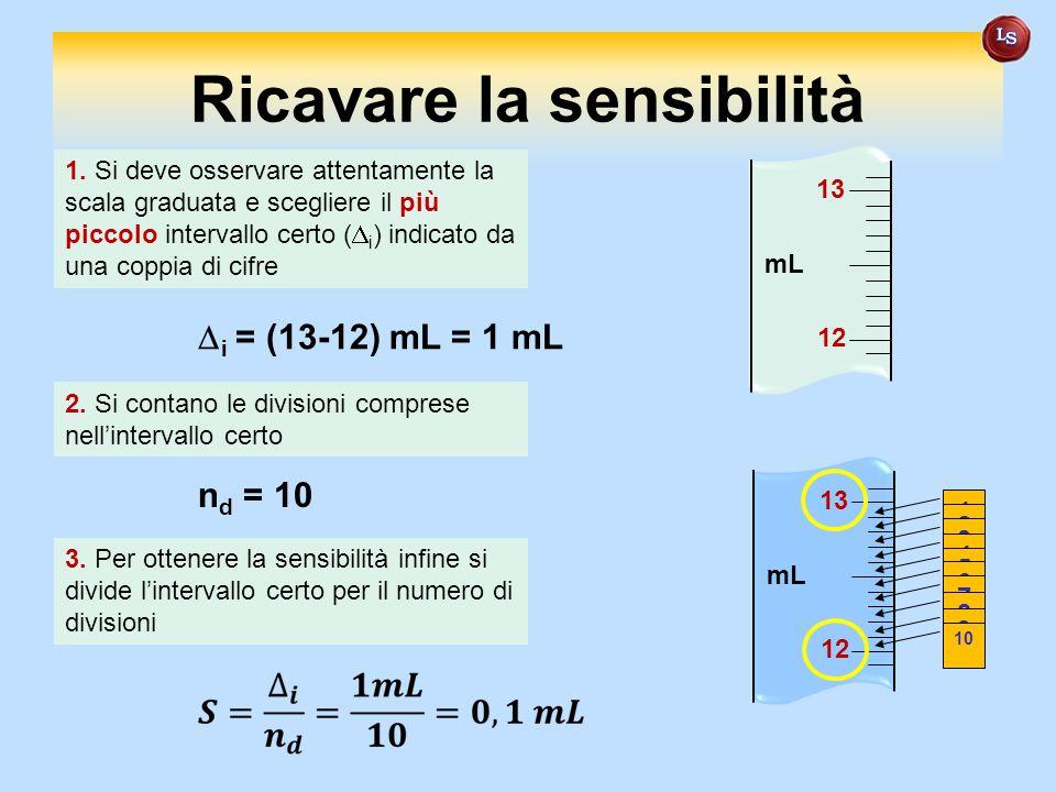 Ricavare la sensibilità 13 12 mL 1. Si deve osservare attentamente la scala graduata e scegliere il più piccolo intervallo certo (  i ) indicato da u