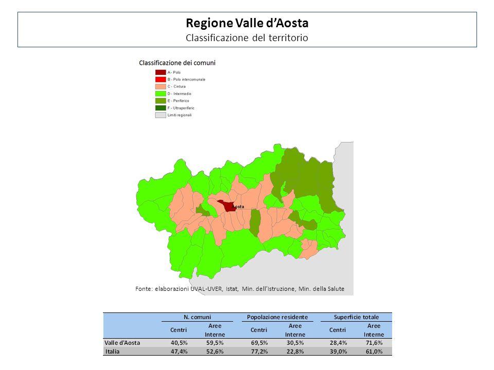 Fonte: elaborazioni UVAL-UVER, Istat, Min. dell'Istruzione, Min. della Salute Regione Valle d'Aosta Classificazione del territorio