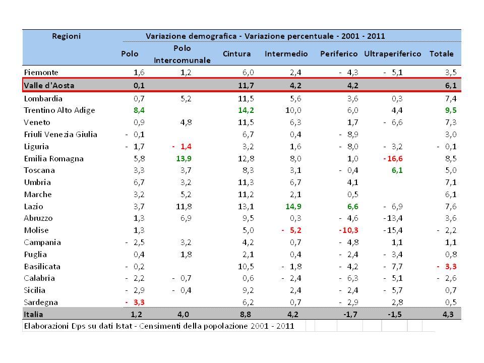 Valle d'Aosta - Indicatori a livello regionale (1)