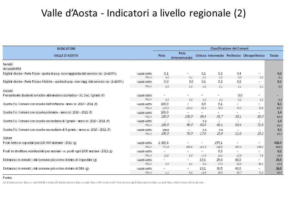 Valle d'Aosta - Indicatori a livello regionale (2)