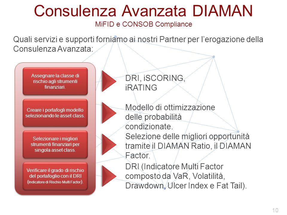 Consulenza Avanzata DIAMAN MiFID e CONSOB Compliance Quali servizi e supporti forniamo ai nostri Partner per l'erogazione della Consulenza Avanzata: Selezione delle migliori opportunità tramite il DIAMAN Ratio, il DIAMAN Factor.
