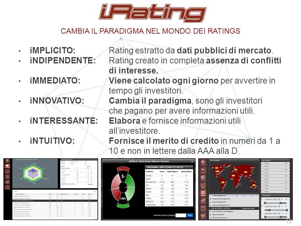 iMPLICITO: Rating estratto da dati pubblici di mercato.