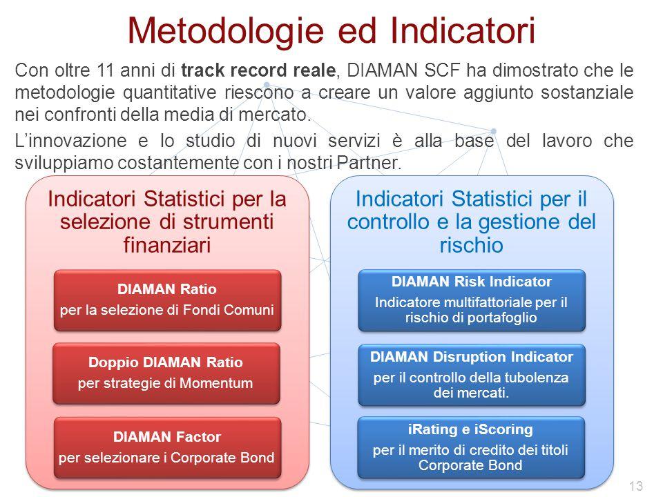 Metodologie ed Indicatori Con oltre 11 anni di track record reale, DIAMAN SCF ha dimostrato che le metodologie quantitative riescono a creare un valore aggiunto sostanziale nei confronti della media di mercato.