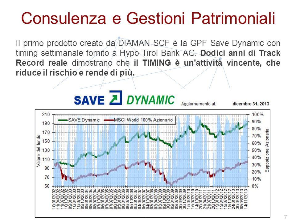 Consulenza e Gestioni Patrimoniali Il primo prodotto creato da DIAMAN SCF è la GPF Save Dynamic con timing settimanale fornito a Hypo Tirol Bank AG.