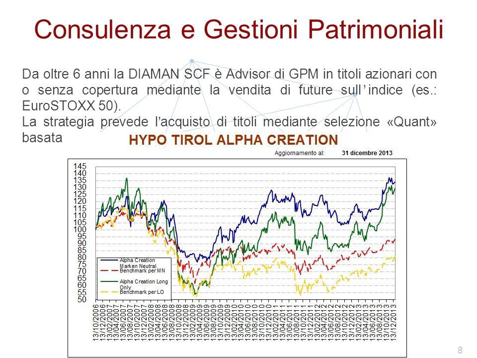 Consulenza e Gestioni Patrimoniali Da oltre 6 anni la DIAMAN SCF è Advisor di GPM in titoli azionari con o senza copertura mediante la vendita di future sull'indice (es.: EuroSTOXX 50).