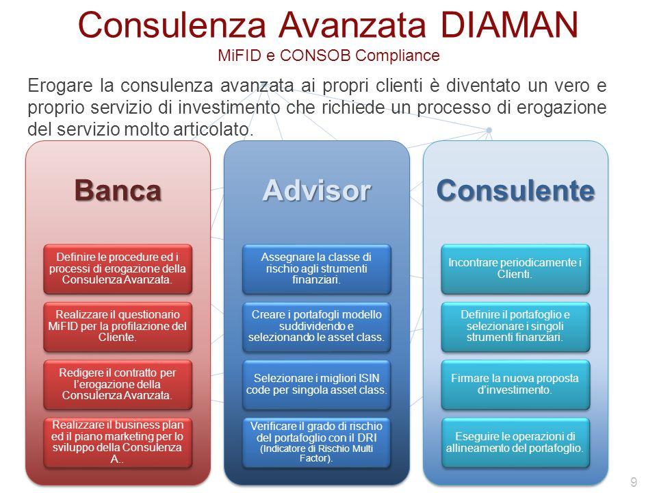 Erogare la consulenza avanzata ai propri clienti è diventato un vero e proprio servizio di investimento che richiede un processo di erogazione del servizio molto articolato.