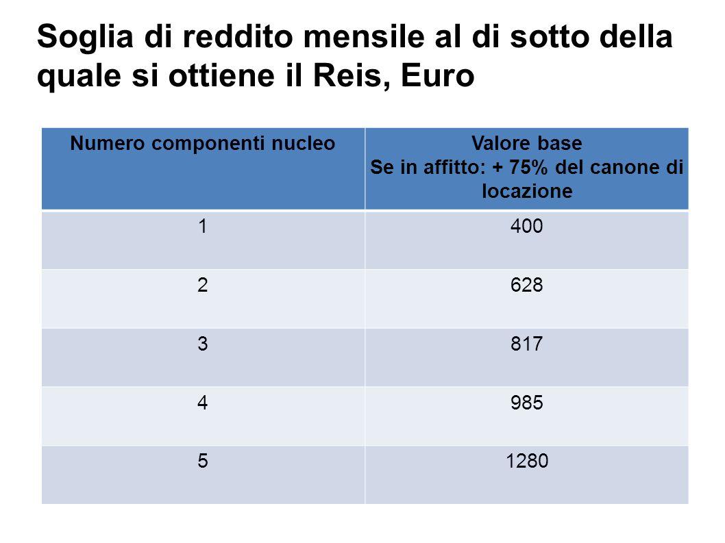 Soglia di reddito mensile al di sotto della quale si ottiene il Reis, Euro Numero componenti nucleoValore base Se in affitto: + 75% del canone di locazione 1400 2628 3817 4985 51280