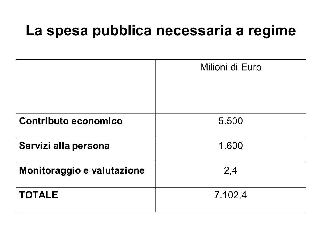 La spesa pubblica necessaria a regime Milioni di Euro Contributo economico5.500 Servizi alla persona1.600 Monitoraggio e valutazione2,4 TOTALE7.102,4
