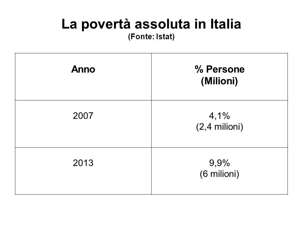 La povertà assoluta in Italia (Fonte: Istat) Anno% Persone (Milioni) 20074,1% (2,4 milioni) 20139,9% (6 milioni)