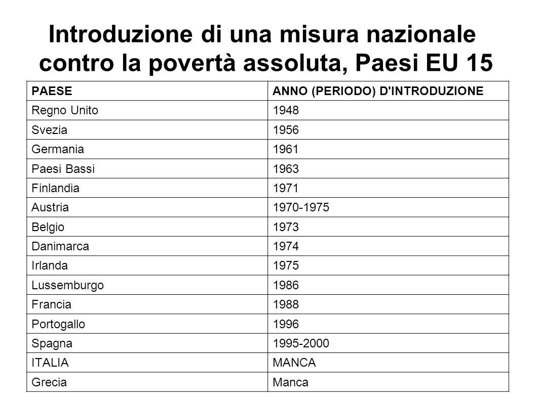 Introduzione di una misura nazionale contro la povertà assoluta, Paesi EU 15 PAESEANNO (PERIODO) D INTRODUZIONE Regno Unito1948 Svezia1956 Germania1961 Paesi Bassi1963 Finlandia1971 Austria1970-1975 Belgio1973 Danimarca1974 Irlanda1975 Lussemburgo1986 Francia1988 Portogallo1996 Spagna1995-2000 ITALIAMANCA GreciaManca