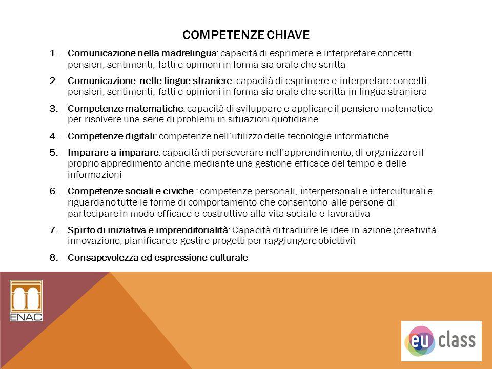 COMPETENZE CHIAVE 1.Comunicazione nella madrelingua: capacità di esprimere e interpretare concetti, pensieri, sentimenti, fatti e opinioni in forma si