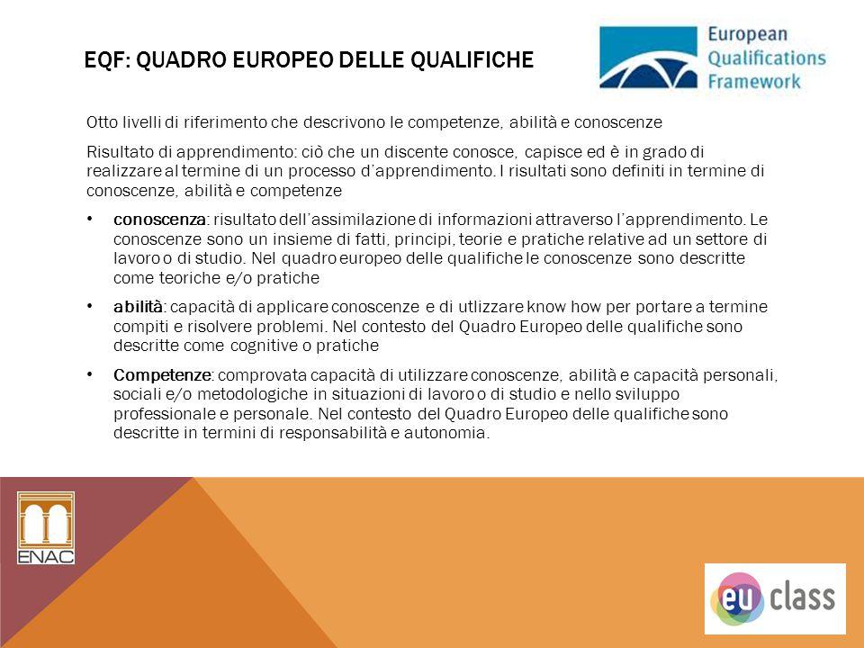 EQF: QUADRO EUROPEO DELLE QUALIFICHE Otto livelli di riferimento che descrivono le competenze, abilità e conoscenze Risultato di apprendimento: ciò ch