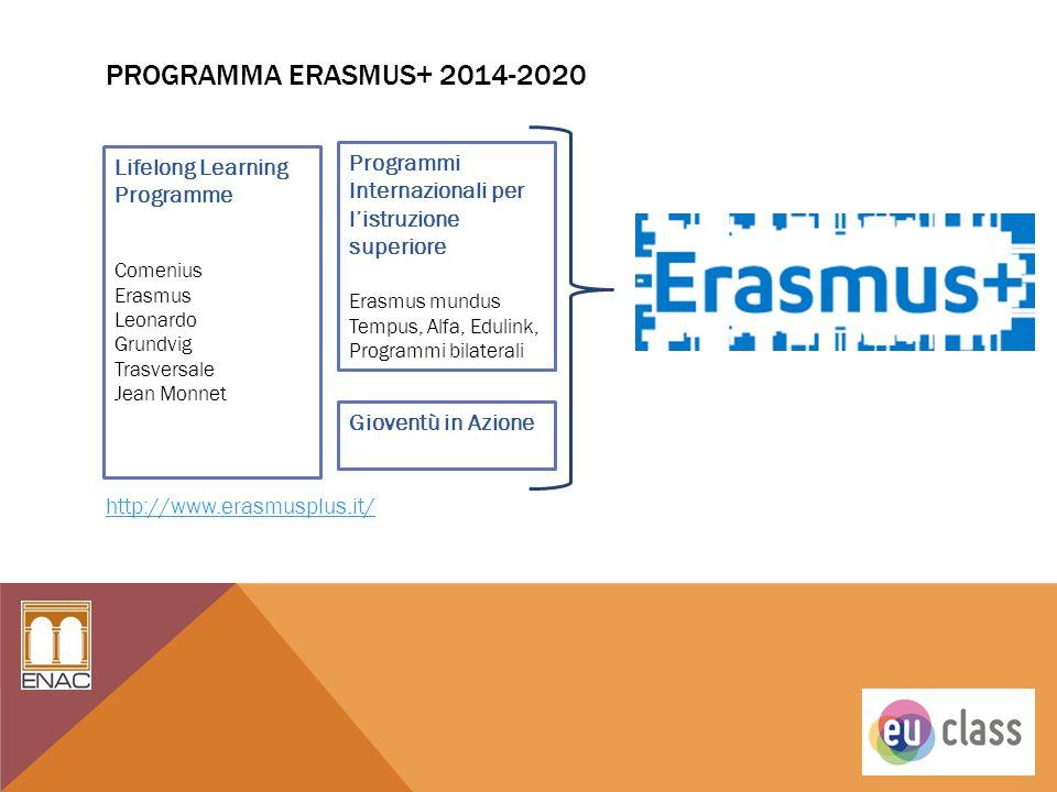 PROGRAMMA ERASMUS+ 2014-2020 http://www.erasmusplus.it/ Lifelong Learning Programme Comenius Erasmus Leonardo Grundvig Trasversale Jean Monnet Program