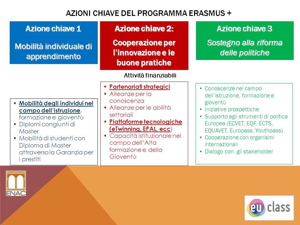 AZIONI CHIAVE DEL PROGRAMMA ERASMUS + Attività finanziabili Azione chiave 1 Mobilità individuale di apprendimento Azione chiave 2: Cooperazione per l'