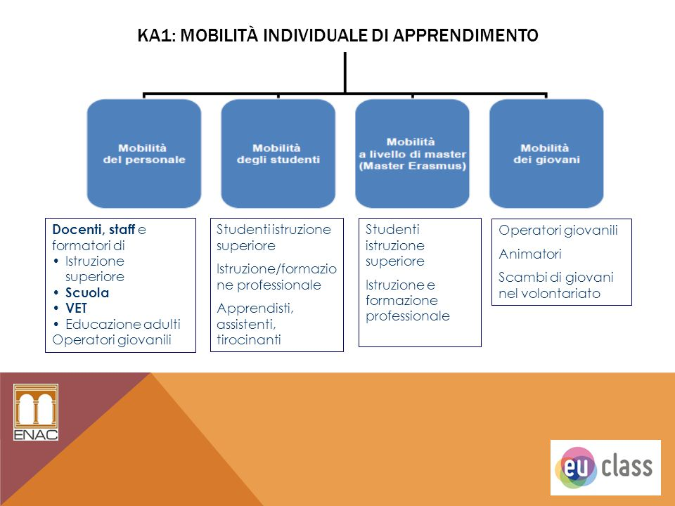 KA1: MOBILITÀ INDIVIDUALE DI APPRENDIMENTO Studenti istruzione superiore Istruzione/formazio ne professionale Apprendisti, assistenti, tirocinanti Doc