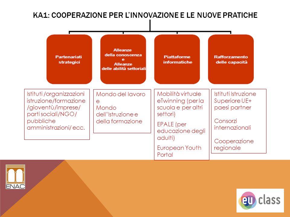 KA1: COOPERAZIONE PER L'INNOVAZIONE E LE NUOVE PRATICHE Istituti /organizzazioni istruzione/formazione /gioventù/imprese/ parti sociali/NGO/ pubbliche
