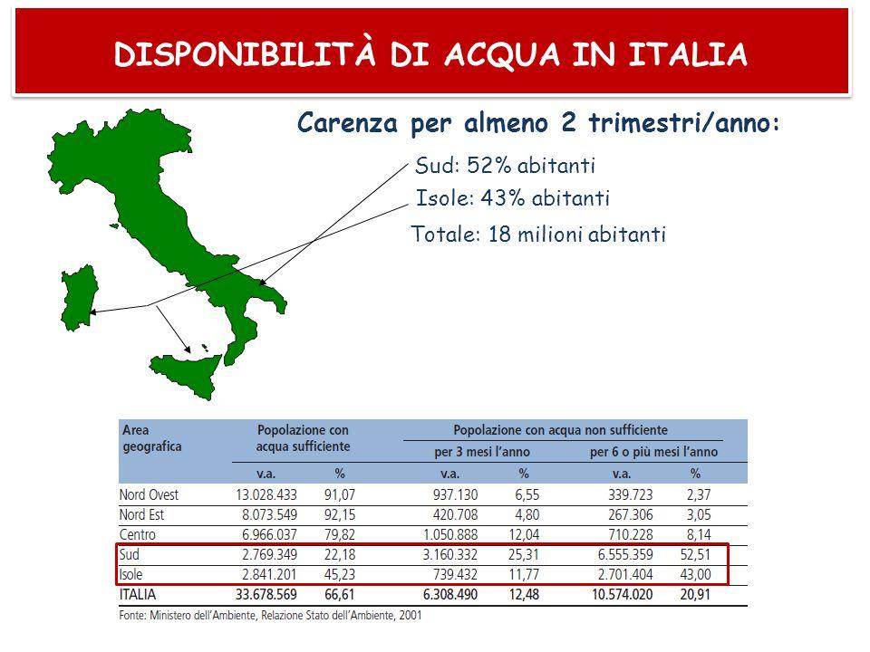 DISPONIBILITÀ DI ACQUA IN ITALIA Carenza per almeno 2 trimestri/anno: Sud: 52% abitanti Isole: 43% abitanti Totale: 18 milioni abitanti