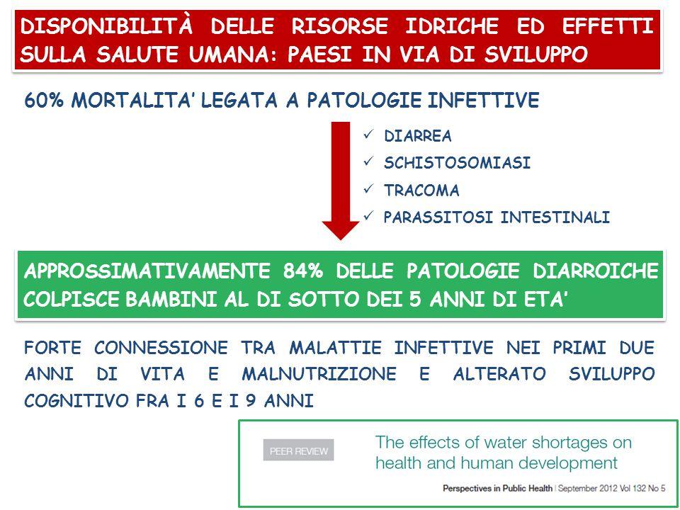 60% MORTALITA' LEGATA A PATOLOGIE INFETTIVE DIARREA SCHISTOSOMIASI TRACOMA PARASSITOSI INTESTINALI APPROSSIMATIVAMENTE 84% DELLE PATOLOGIE DIARROICHE