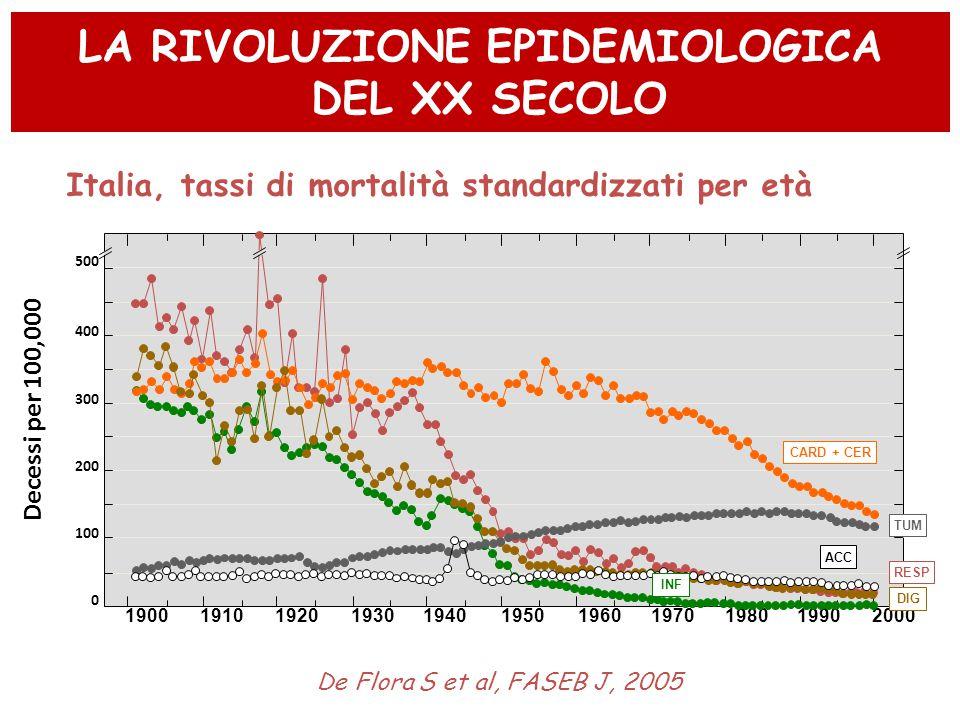 LA RIVOLUZIONE EPIDEMIOLOGICA DEL XX SECOLO Decessi per 100,000 19001910192019301940195019601970198019902000 De Flora S et al, FASEB J, 2005 Italia, t