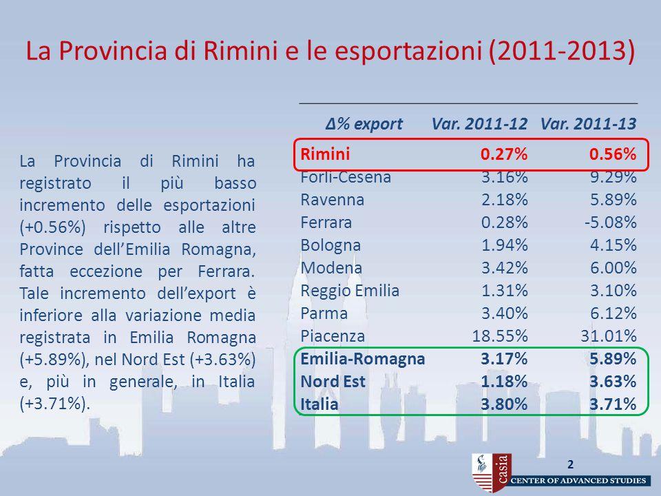 La Provincia di Rimini e le esportazioni (2011-2013) 2 La Provincia di Rimini ha registrato il più basso incremento delle esportazioni (+0.56%) rispetto alle altre Province dell'Emilia Romagna, fatta eccezione per Ferrara.