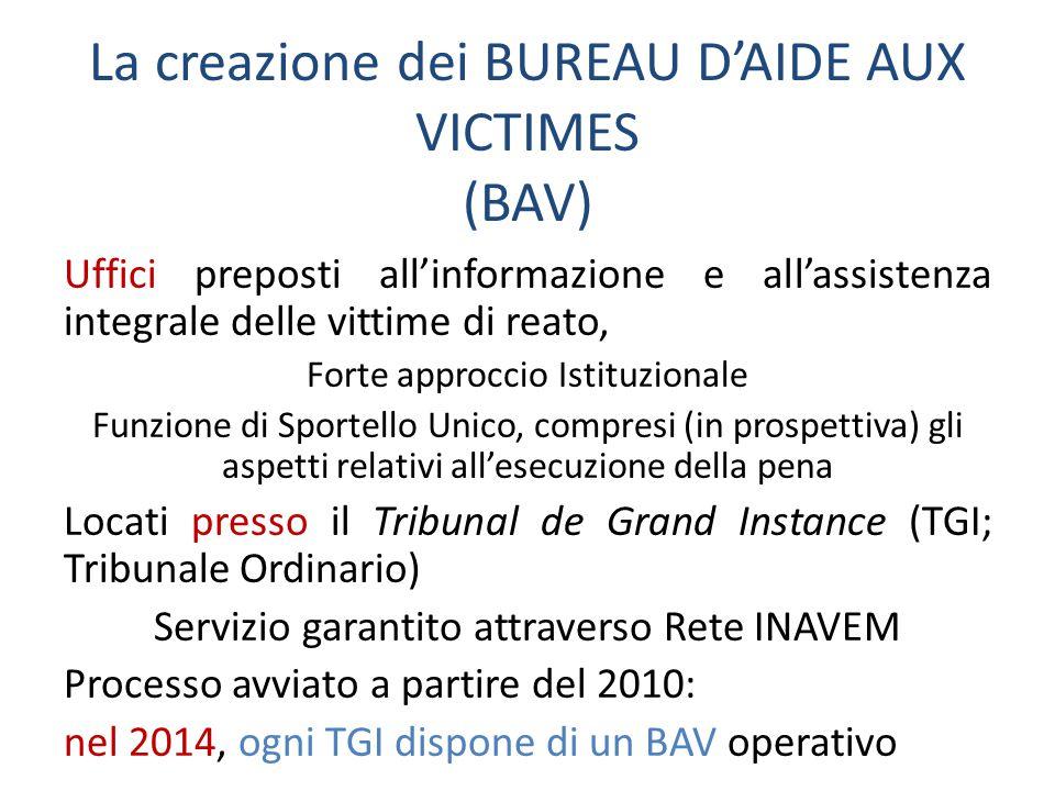 La creazione dei BUREAU D'AIDE AUX VICTIMES (BAV) Uffici preposti all'informazione e all'assistenza integrale delle vittime di reato, Forte approccio Istituzionale Funzione di Sportello Unico, compresi (in prospettiva) gli aspetti relativi all'esecuzione della pena Locati presso il Tribunal de Grand Instance (TGI; Tribunale Ordinario) Servizio garantito attraverso Rete INAVEM Processo avviato a partire del 2010: nel 2014, ogni TGI dispone di un BAV operativo