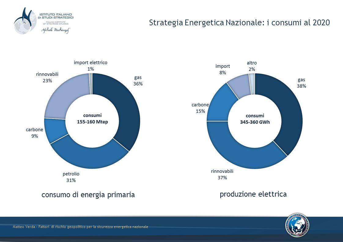 Matteo Verda – Fattori di rischio geopolitico per la sicurezza energetica nazionale Strategia Energetica Nazionale: i consumi al 2020 consumo di energia primaria produzione elettrica