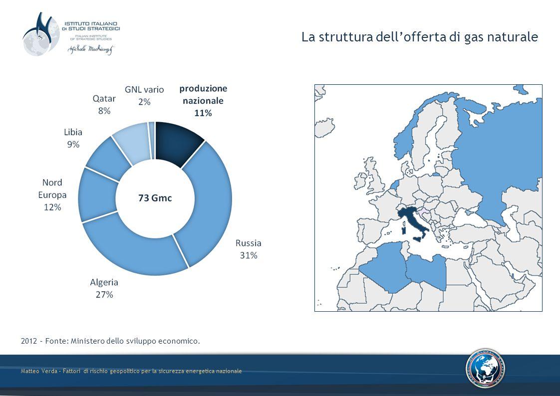 Matteo Verda – Fattori di rischio geopolitico per la sicurezza energetica nazionale Fonte: MiSE e AEEG Le infrastrutture potenziale2013 Gmc/aGmcUtilizzo Produzione nazionale7,87,696% RussiaTarvisio30,529,697% AlgeriaMazara del V.28,212,243% Nord EuropaPasso Gries16,87,344% LibiaGela9,05,662% AzerbaigianMelendugno9,7-- Import via tubo84,654,665% GNLPanigaglia3,70,01% GNLCavarzere7,55,370% GNLLivorno4,30,36% Import via GNL15,55,536%