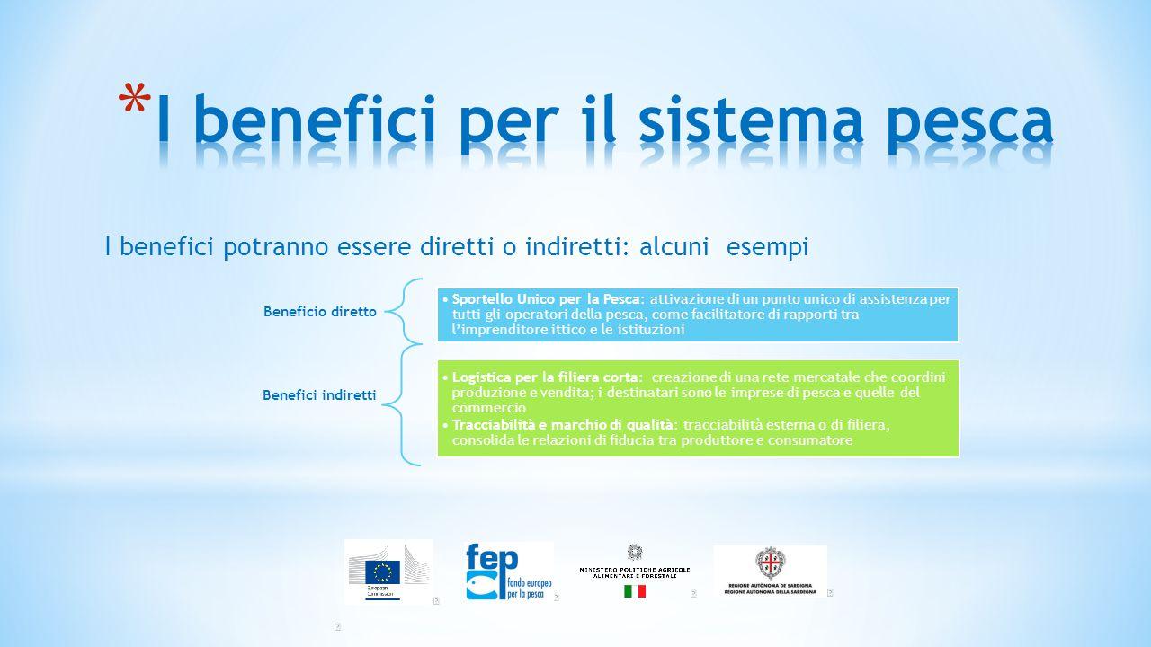 Quadro finanziario del Gruppo di Azione Costiera Nord Sardegna Finanziamento FEP/Nazionale/Regionale€ 1.346.785,00 Co-finanziamento pubblico/privato€ 317.165,00 Totale Budget PSL€ 1.663.950,00