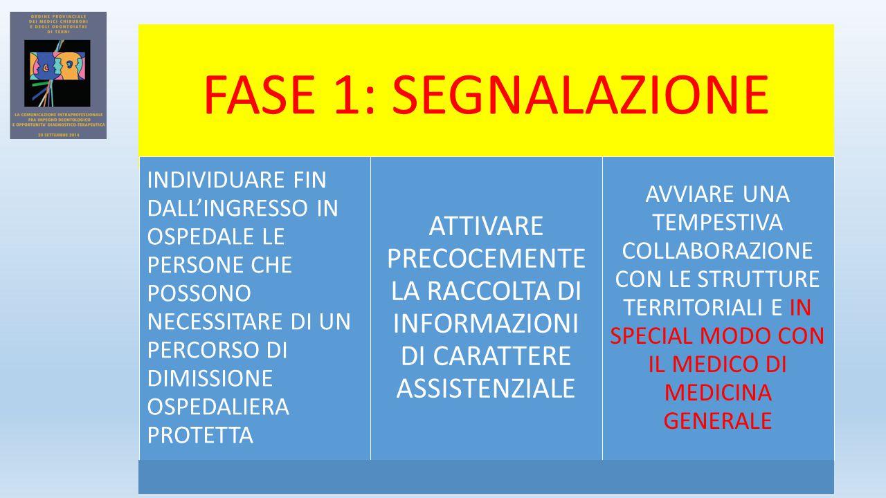 FASE 1: SEGNALAZIONE INDIVIDUARE FIN DALL'INGRESSO IN OSPEDALE LE PERSONE CHE POSSONO NECESSITARE DI UN PERCORSO DI DIMISSIONE OSPEDALIERA PROTETTA ATTIVARE PRECOCEMENTE LA RACCOLTA DI INFORMAZIONI DI CARATTERE ASSISTENZIALE AVVIARE UNA TEMPESTIVA COLLABORAZIONE CON LE STRUTTURE TERRITORIALI E IN SPECIAL MODO CON IL MEDICO DI MEDICINA GENERALE