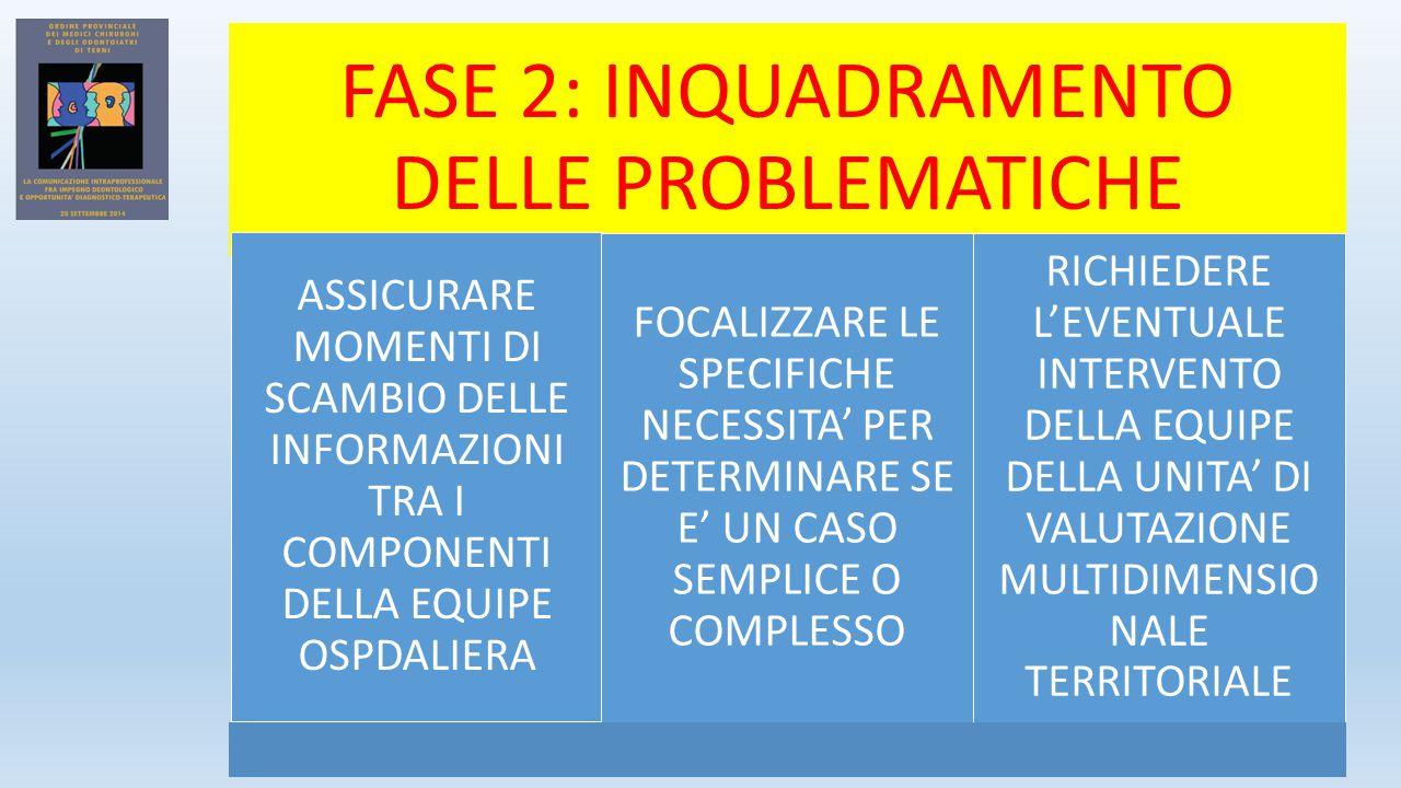 FASE 2: INQUADRAMENTO DELLE PROBLEMATICHE ASSICURARE MOMENTI DI SCAMBIO DELLE INFORMAZIONI TRA I COMPONENTI DELLA EQUIPE OSPDALIERA FOCALIZZARE LE SPECIFICHE NECESSITA' PER DETERMINARE SE E' UN CASO SEMPLICE O COMPLESSO RICHIEDERE L'EVENTUALE INTERVENTO DELLA EQUIPE DELLA UNITA' DI VALUTAZIONE MULTIDIMENSIO NALE TERRITORIALE