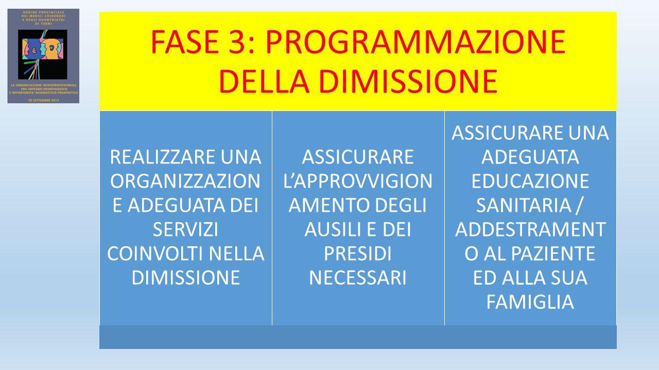 FASE 3: PROGRAMMAZIONE DELLA DIMISSIONE REALIZZARE UNA ORGANIZZAZION E ADEGUATA DEI SERVIZI COINVOLTI NELLA DIMISSIONE ASSICURARE L'APPROVVIGION AMENTO DEGLI AUSILI E DEI PRESIDI NECESSARI ASSICURARE UNA ADEGUATA EDUCAZIONE SANITARIA / ADDESTRAMENT O AL PAZIENTE ED ALLA SUA FAMIGLIA