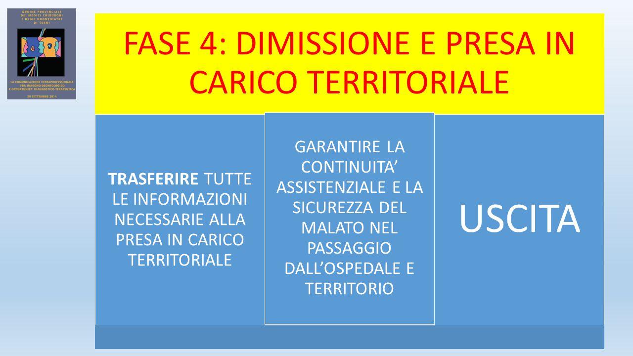 FASE 4: DIMISSIONE E PRESA IN CARICO TERRITORIALE TRASFERIRE TUTTE LE INFORMAZIONI NECESSARIE ALLA PRESA IN CARICO TERRITORIALE GARANTIRE LA CONTINUITA' ASSISTENZIALE E LA SICUREZZA DEL MALATO NEL PASSAGGIO DALL'OSPEDALE E TERRITORIO USCITA
