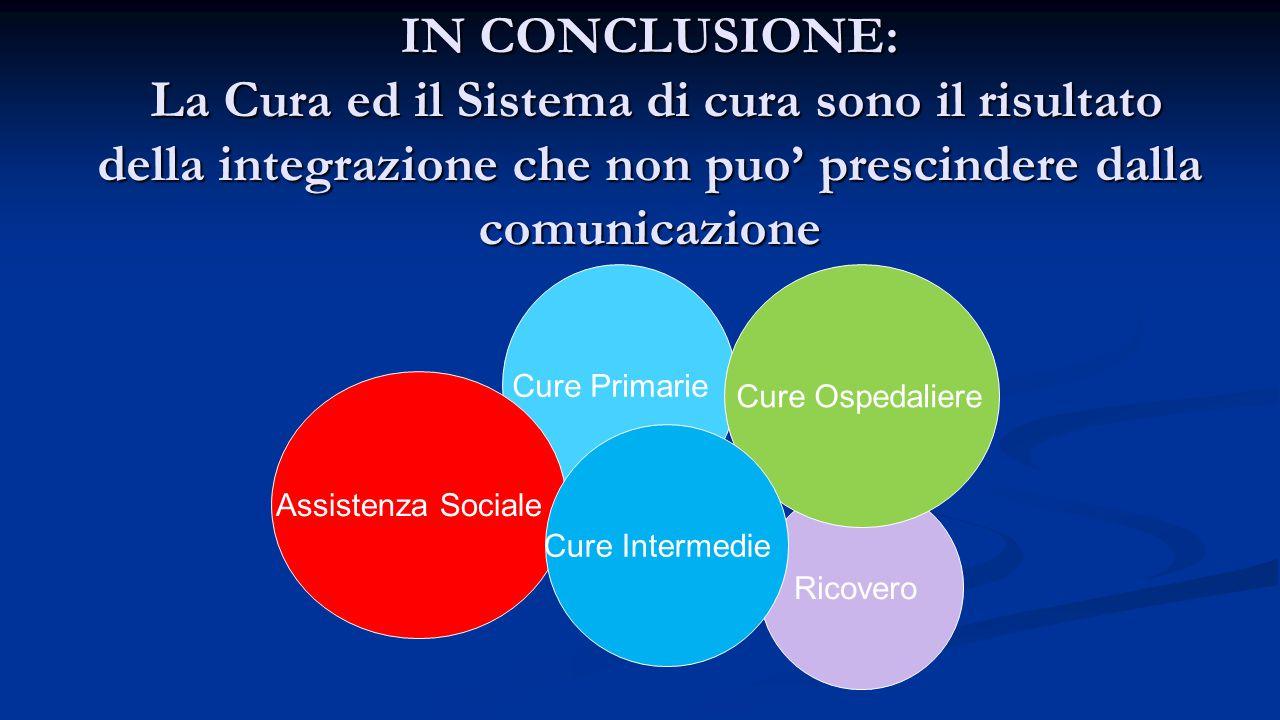 IN CONCLUSIONE: La Cura ed il Sistema di cura sono il risultato della integrazione che non puo' prescindere dalla comunicazione Cure Primarie Ricovero Assistenza Sociale Cure Ospedaliere Cure Intermedie
