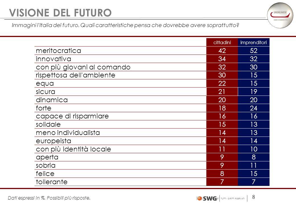 SWG ® TUTTI I DIRITTI RISERVATI 8 VISIONE DEL FUTURO Immagini l Italia del futuro.