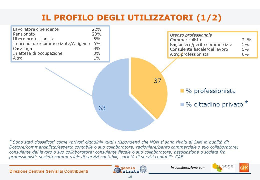 In collaborazione con IL PROFILO DEGLI UTILIZZATORI (1/2) Direzione Centrale Servizi ai Contribuenti 10 Utenza professionale Commercialista21% Ragioni