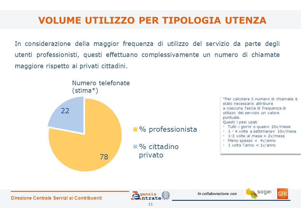In collaborazione con VOLUME UTILIZZO PER TIPOLOGIA UTENZA Direzione Centrale Servizi ai Contribuenti 11 In considerazione della maggior frequenza di