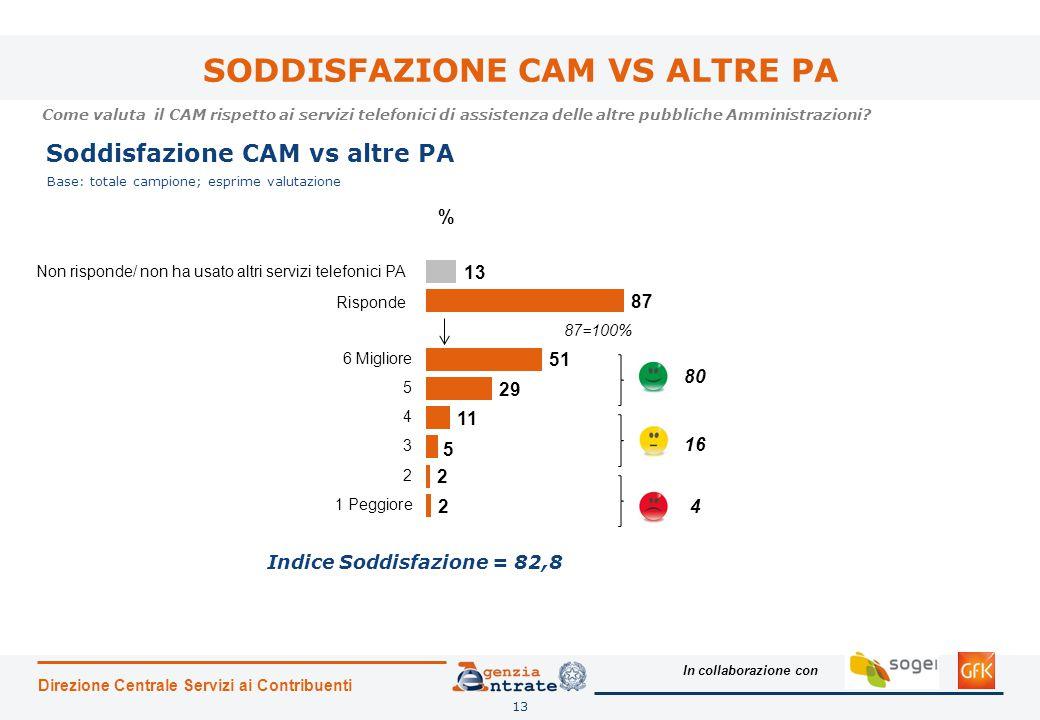 In collaborazione con SODDISFAZIONE CAM VS ALTRE PA Direzione Centrale Servizi ai Contribuenti 13 Come valuta il CAM rispetto ai servizi telefonici di