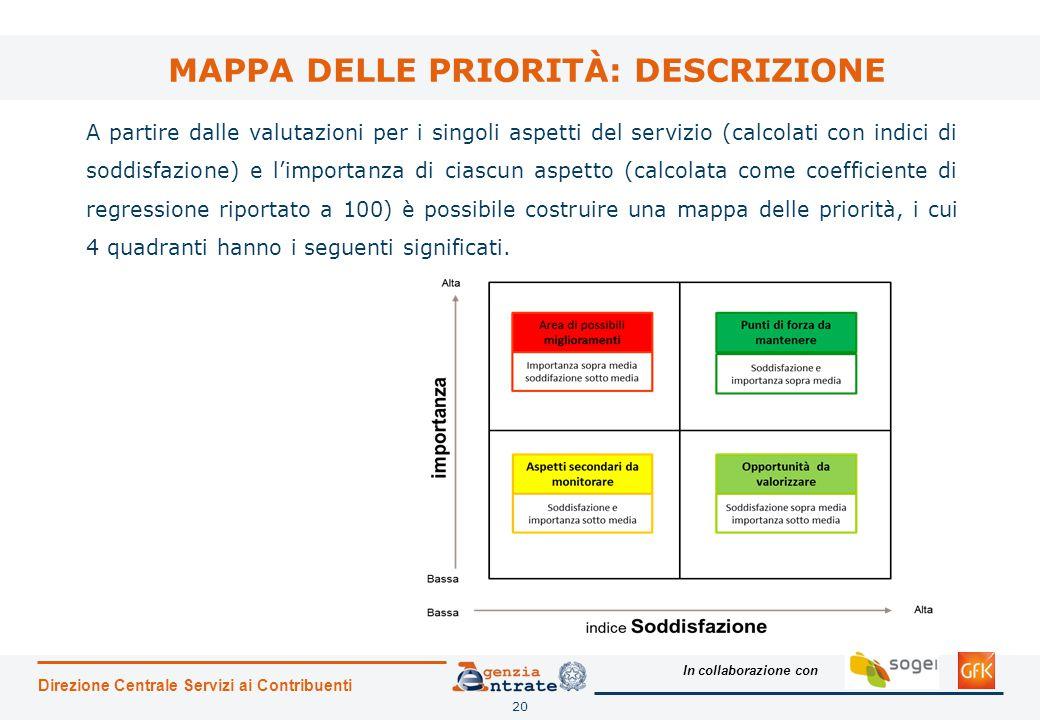 In collaborazione con MAPPA DELLE PRIORITÀ: DESCRIZIONE Direzione Centrale Servizi ai Contribuenti 20 A partire dalle valutazioni per i singoli aspett
