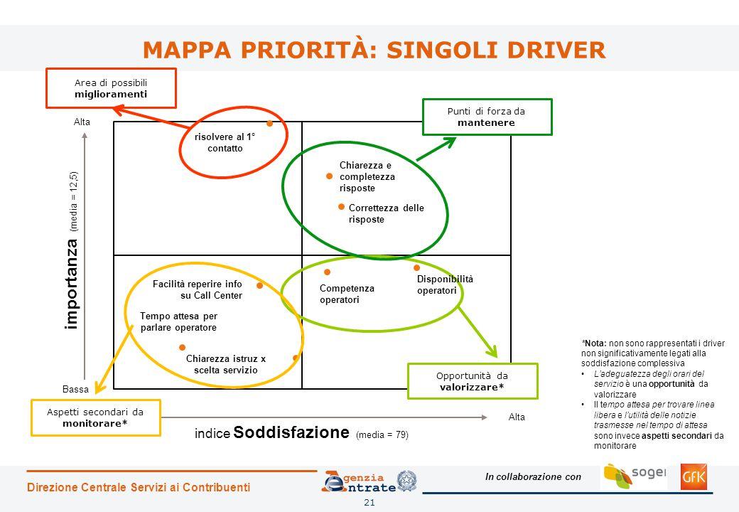 In collaborazione con MAPPA PRIORITÀ: SINGOLI DRIVER Direzione Centrale Servizi ai Contribuenti 21 Alta Bassa importanza (media = 12,5) Alta indice So