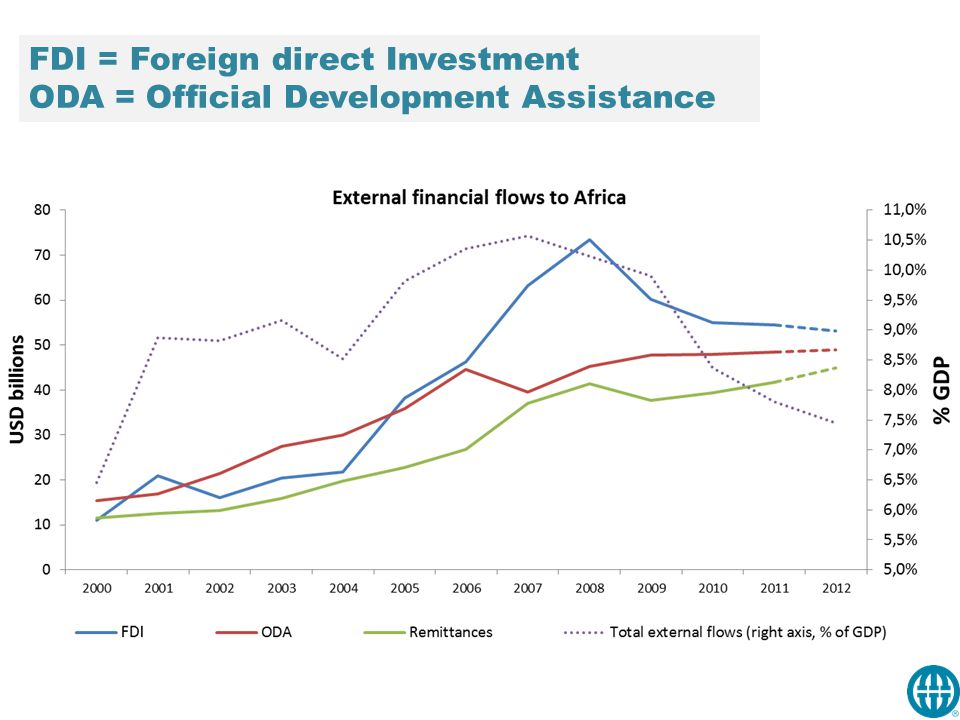 FDI = Foreign direct Investment ODA = Official Development Assistance