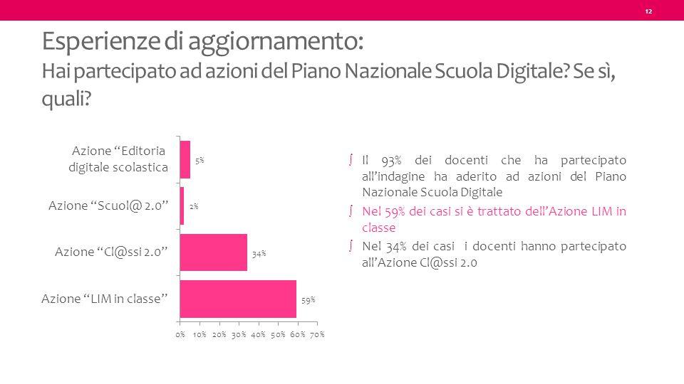 12 Esperienze di aggiornamento: Hai partecipato ad azioni del Piano Nazionale Scuola Digitale? Se sì, quali? ∫ Il 93% dei docenti che ha partecipato a