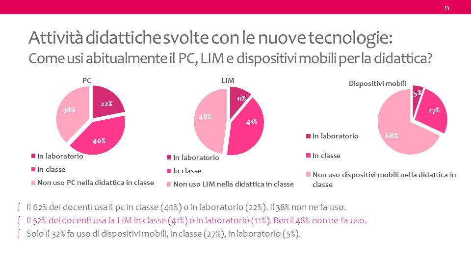 13 Attività didattiche svolte con le nuove tecnologie: Come usi abitualmente il PC, LIM e dispositivi mobili per la didattica? ∫ Il 62% dei docenti us