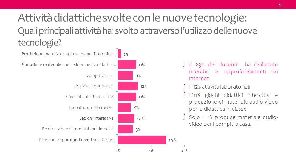 15 Attività didattiche svolte con le nuove tecnologie: Quali principali attività hai svolto attraverso l'utilizzo delle nuove tecnologie? ∫ Il 29% dei