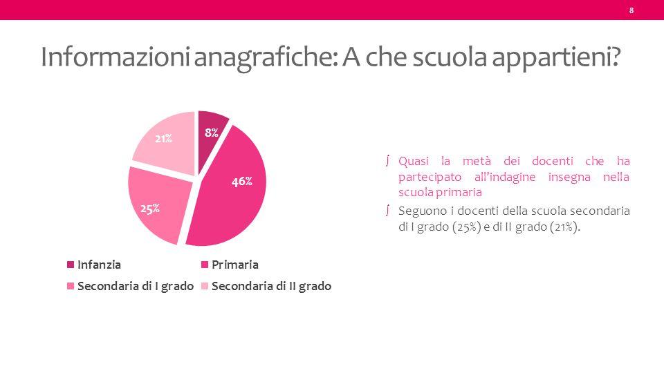 8 Informazioni anagrafiche: A che scuola appartieni? ∫ Quasi la metà dei docenti che ha partecipato all'indagine insegna nella scuola primaria ∫ Seguo