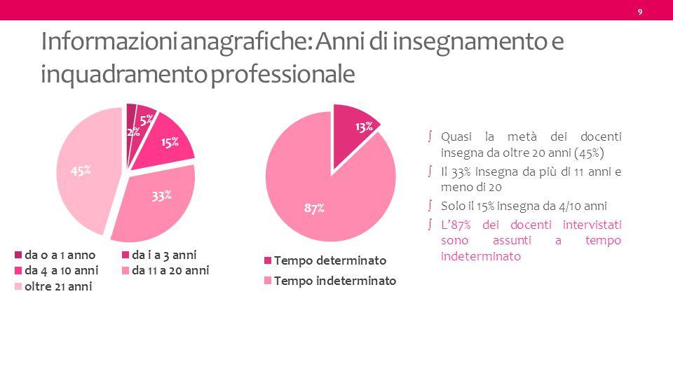 9 Informazioni anagrafiche: Anni di insegnamento e inquadramento professionale ∫ Quasi la metà dei docenti insegna da oltre 20 anni (45%) ∫ Il 33% ins