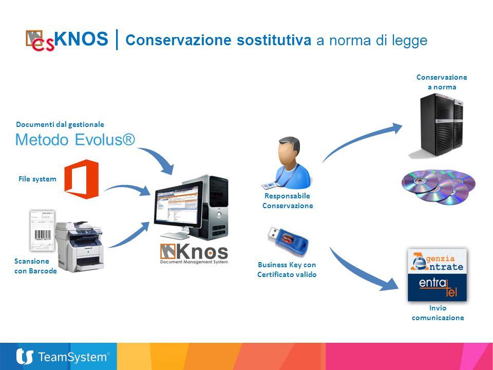 Metodo Evolus® Documenti dal gestionale Scansione con Barcode File system Responsabile Conservazione Invio comunicazione Conservazione a norma Busines