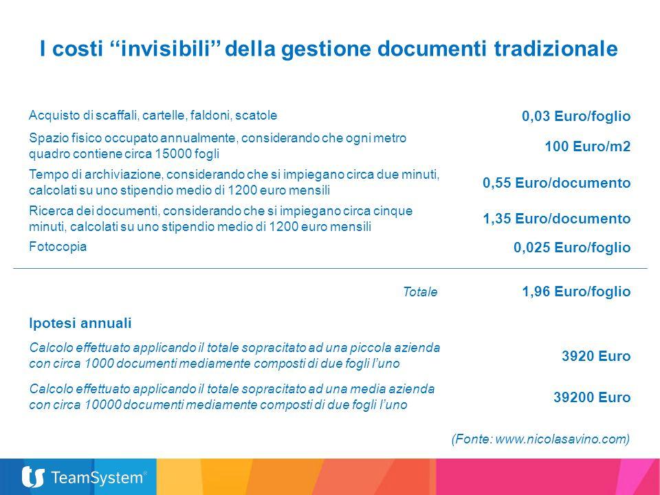 I costi ''invisibili'' della gestione documenti tradizionale Acquisto di scaffali, cartelle, faldoni, scatole 0,03 Euro/foglio Spazio fisico occupato